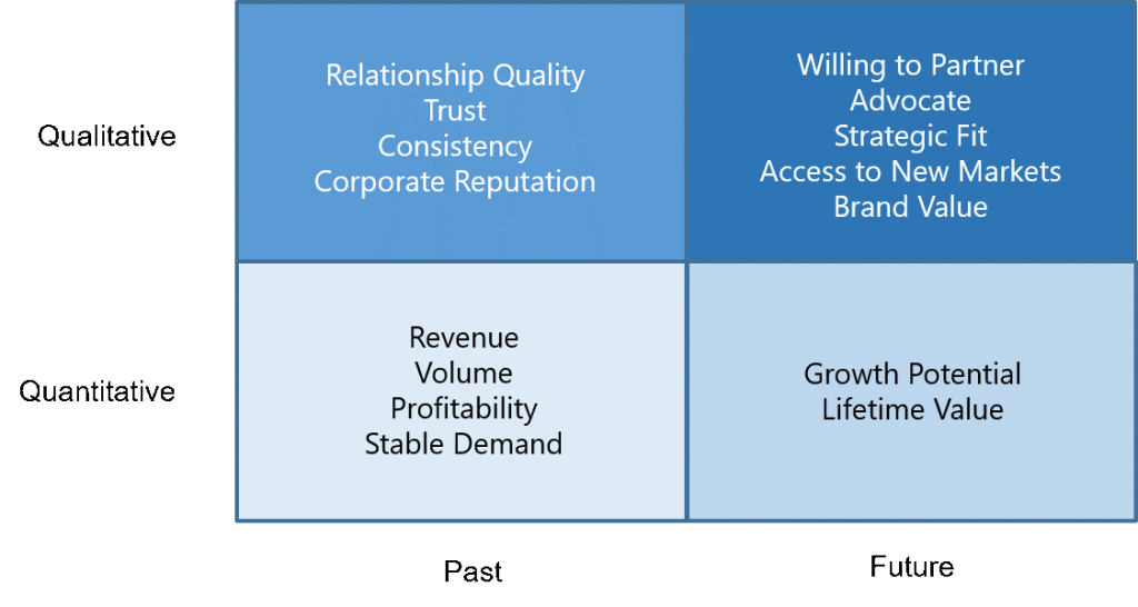 Strategic value of customers